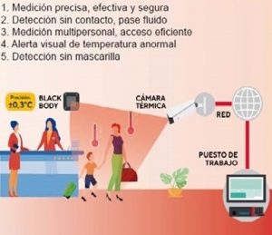 kit detección temperatura